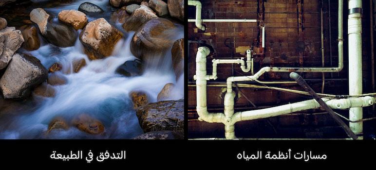 تدفق الماء في الطبيعة مقارنة بأنظمة المياه في المدن.