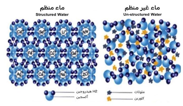 مقارنة الماء المنظم بغير المنظم.