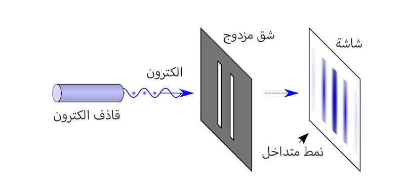 تجربة الشق المزدوج - Double slit Experiment