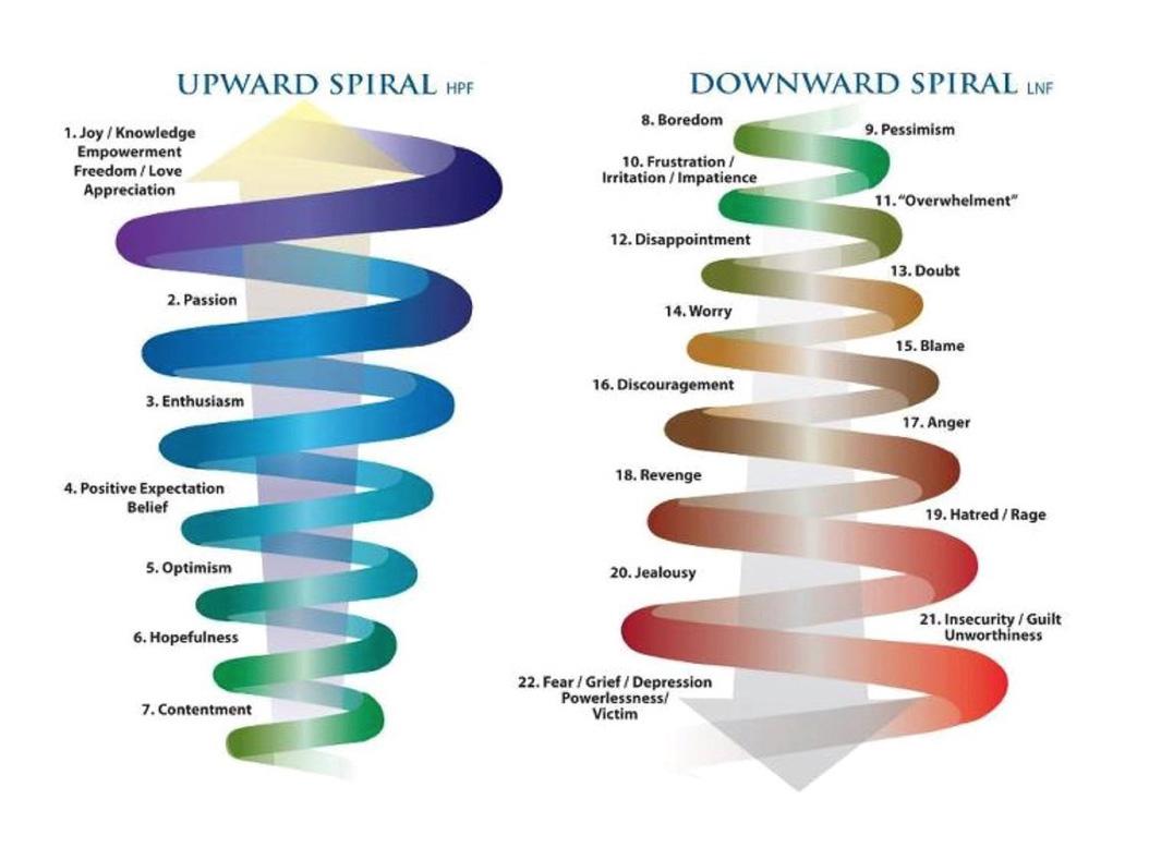 مقياس إبراهام مرتب من المشاعر الأعلى إلى المنخفضة:1. الفرح / التقدير / التمكين / الحرية / الحب 2. شغف 3. الحماس / الشغف / السعادة 4. توقع / إيمان إيجابي 5. التفاؤل 6. الأمل 7. القناعة 8. ملل 9. تشاؤم 10. الإحباط / التهيج / نفاد الصبر 11. الإرهاق (الشعور بالثقل) 12. خيبة الامل 13. شك 14. قلق 15. لوم 16. الإحباط 17. الغضب 18. انتقام 19. الكراهية / الغضب 20. الغيرة 21. انعدام الأمن / الذنب / عدم الجدارة 22. الخوف / الحزن / الاكتئاب / اليأس / الضحية